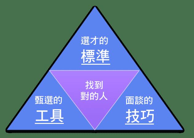 高效甄選的金三角方法