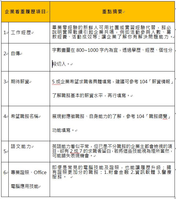 履歷表履歷範本