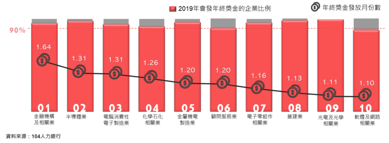 2019 年終獎金發放月份數的企業比例 - 104 人力銀行