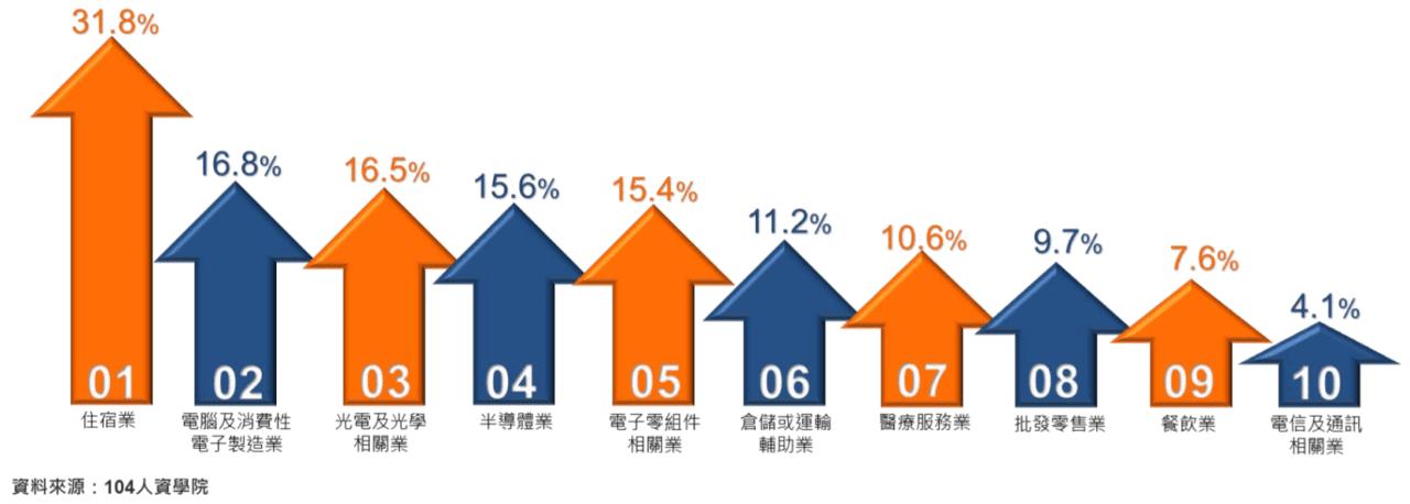 2019 年平均年薪總額增幅前 10 大產業 - 104 人資學院
