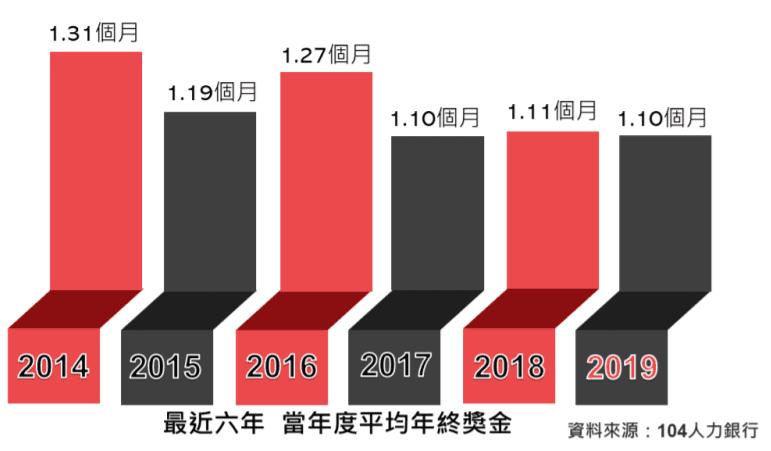 最近 6 年,平均年終獎金 - 104 人力銀行