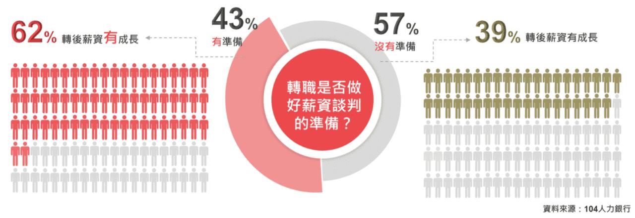 僅 43%轉職者準備好談薪水