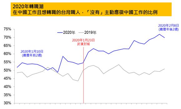 在中國工作且想轉職的台灣職人,沒有主動應徵中國工作的比例