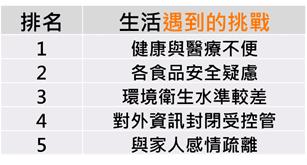 在中國工作生活遇到的挑戰