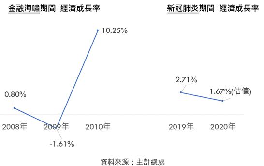 金融海嘯與新冠肺炎兩次事件的經濟成長率