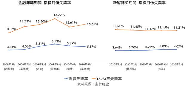 金融海嘯與新冠肺炎兩次事件的指標月份失業率