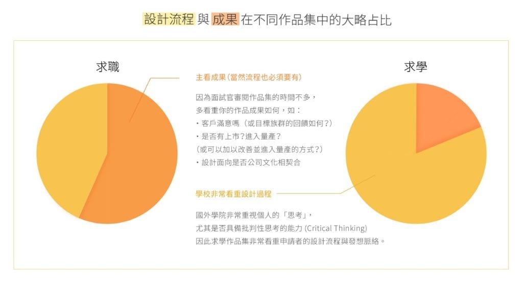 設計流程與成果再作品集佔比