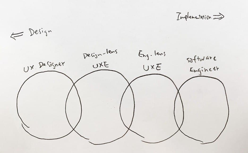 Google 的 UX Engineer( 使用者經驗工程師 )在做什麼?UXE面試流程分享 104職場萬象