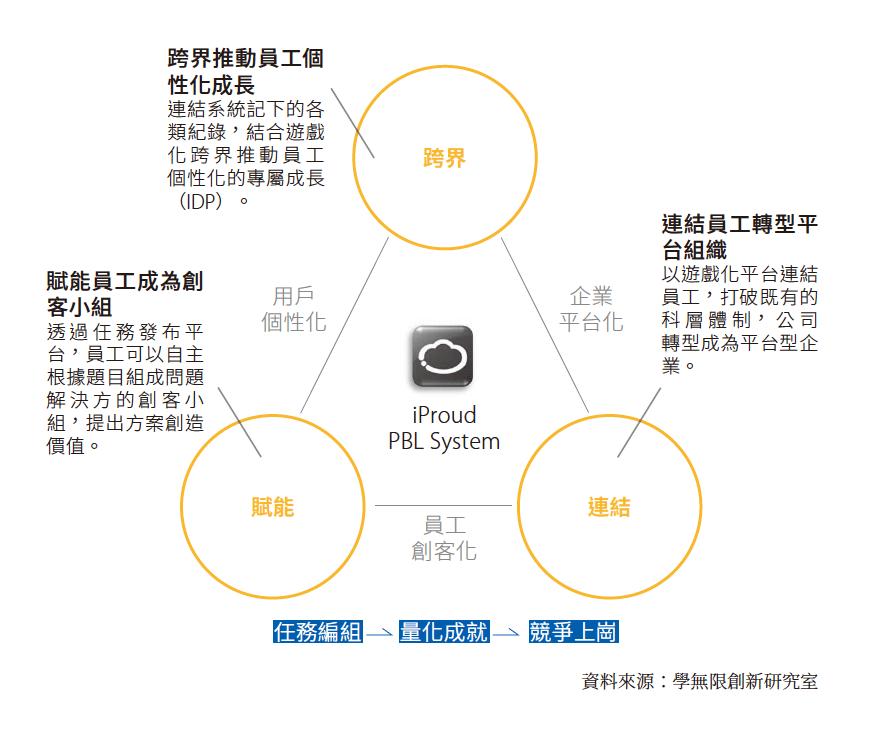 組織網絡分析
