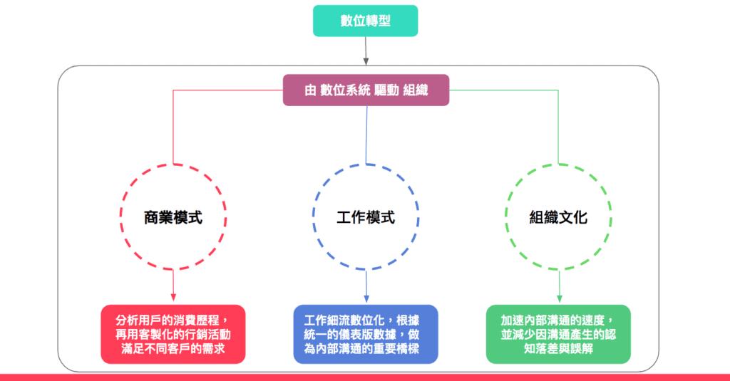 數位轉型是由三個方向一起組成的