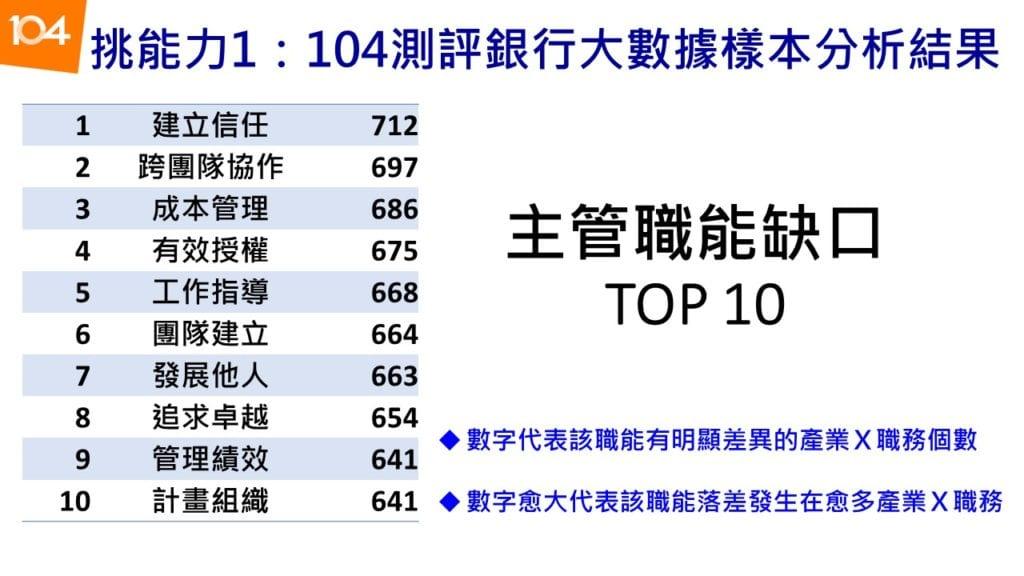 主管職能缺口TOP 10