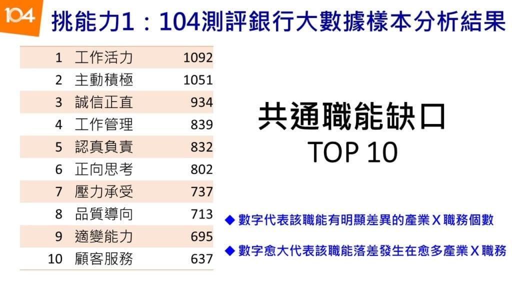 圖三:員工共通職能缺口TOP 10