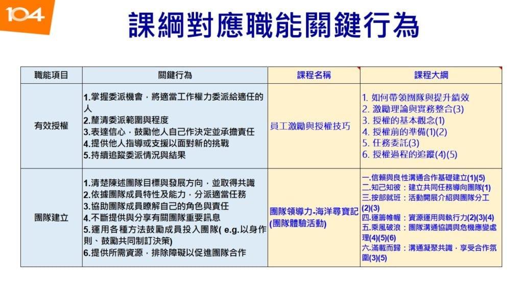圖八:課綱對應職能關鍵行為範例