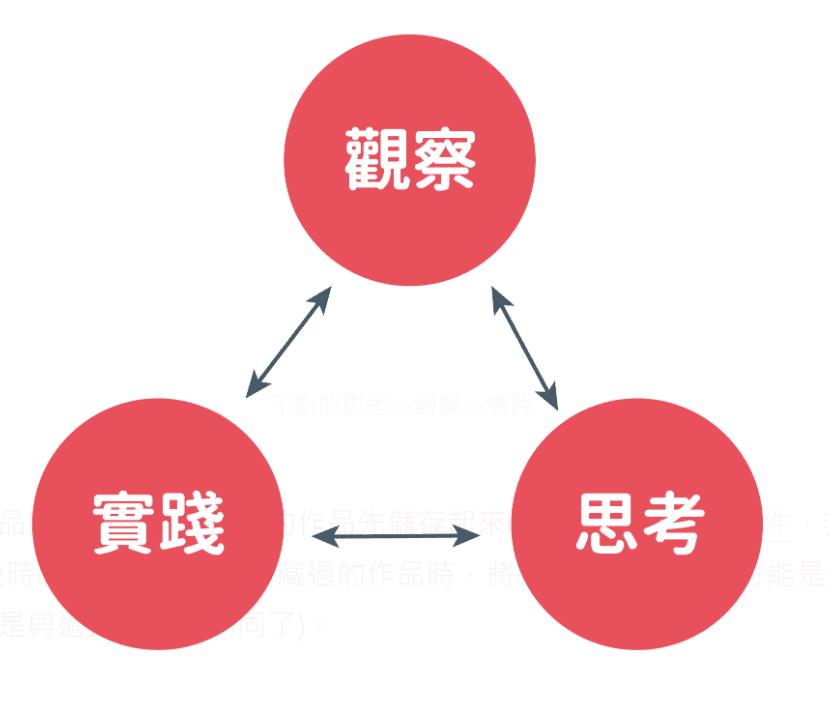 不斷的思考→觀察→實踐