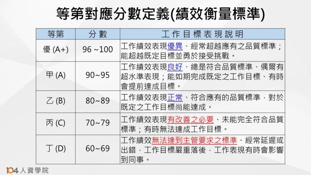 表二:等第對應分數定義