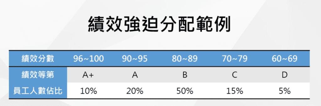 表一:績效強迫分配範例