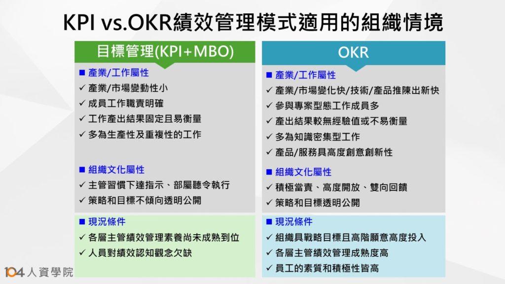 表一:KPI vs. OKR績效管理模式適用的組織情境