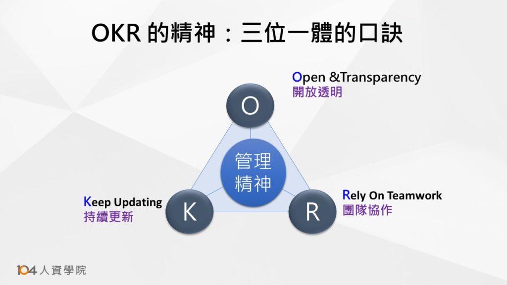 圖一:OKR的精神