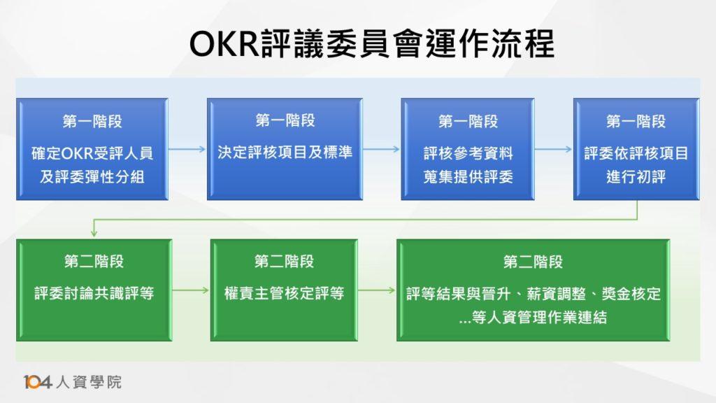 圖一:OKR評議委員會運作流程