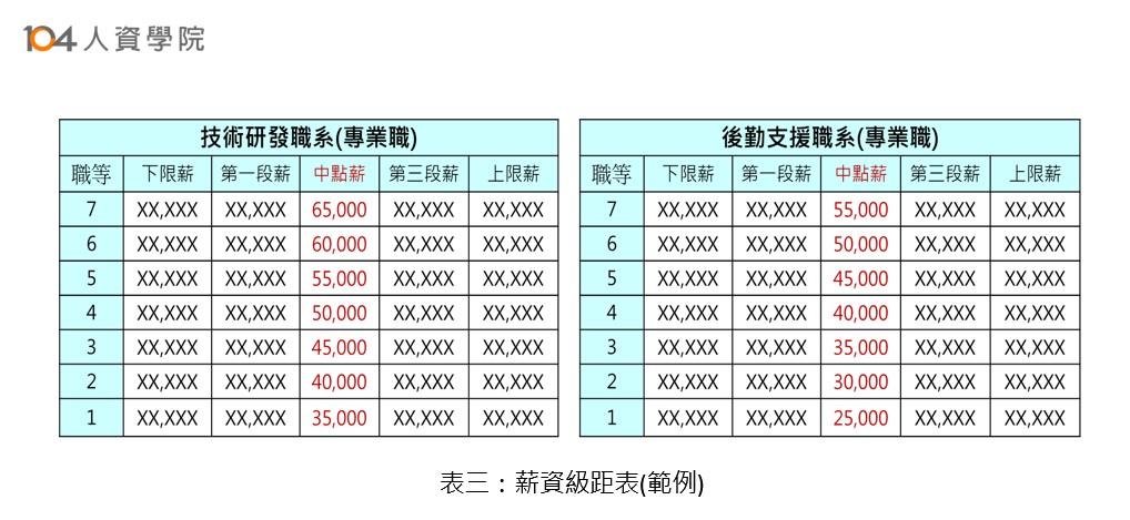 表三-薪資級距表(範例)