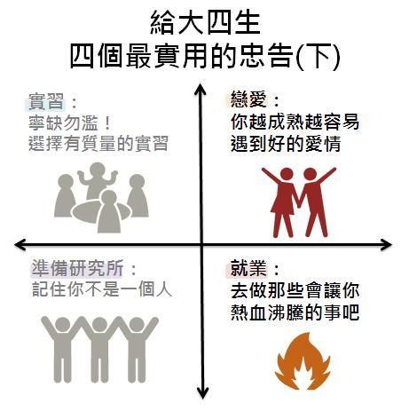 給大四生的四個最實用的忠告 (下)