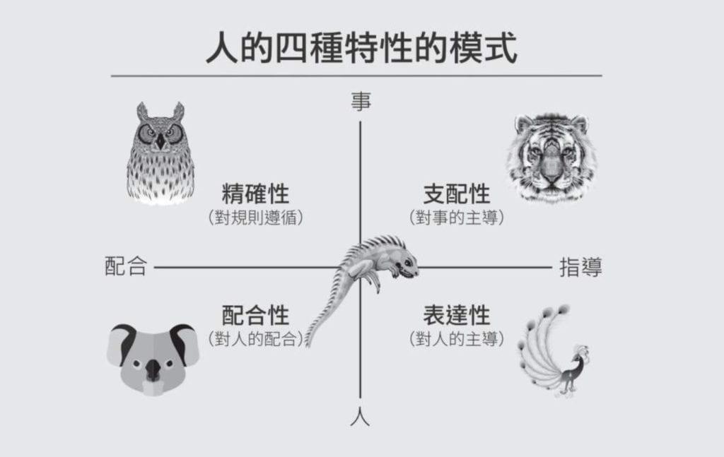 人的四種特性的模式