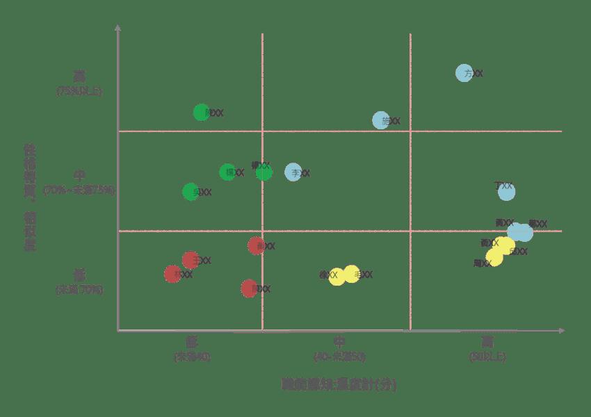 圖三職能認知溫度計與性格特質相似度之交叉比對結果