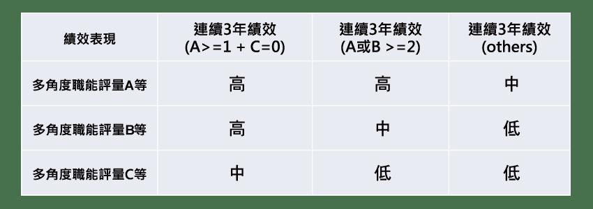 圖二 績效(X)軸 績效評等+多角度評量之交叉比對結果
