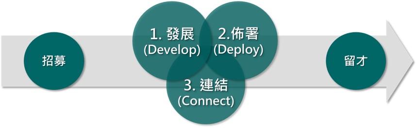 圖五人才管理模式2.0