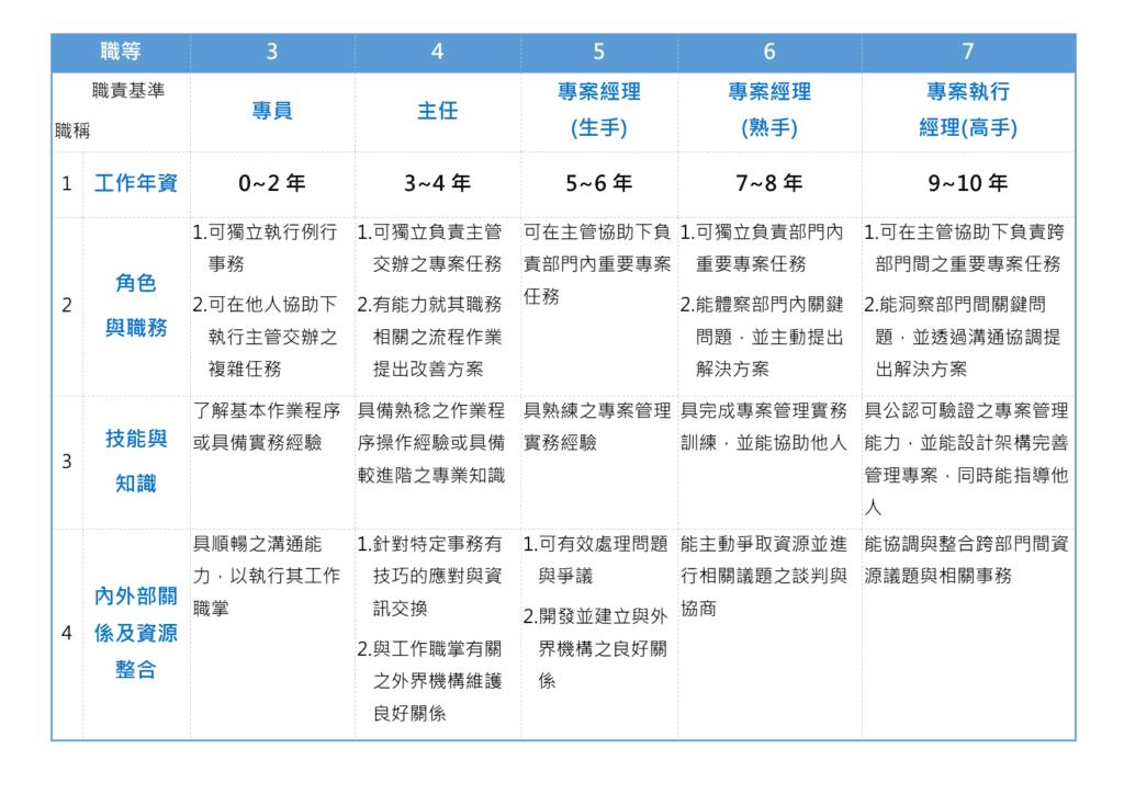 表一:《職等任用基準與職責表》範例