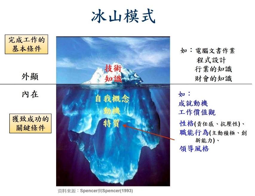 圖一:人才的冰山模式