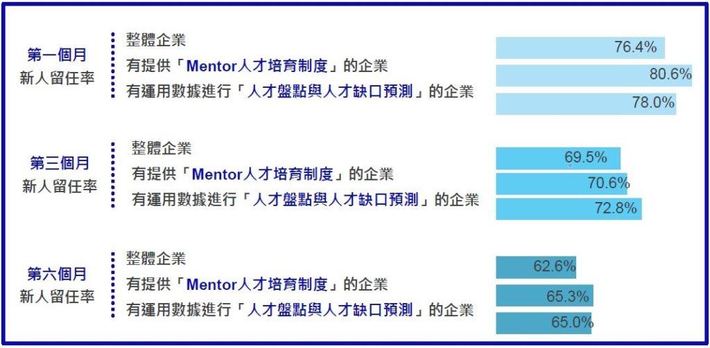 引入「Mentor」人才培育制度