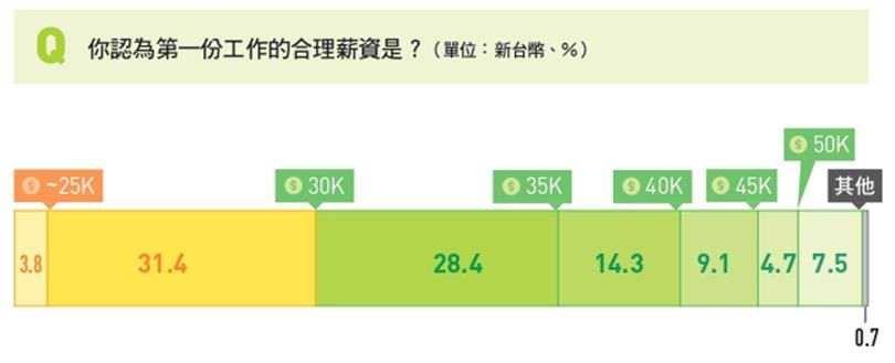 64%新鮮人期待首份工作月薪高於3萬元