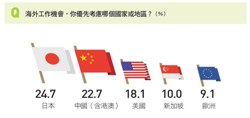 新鮮人在選擇海外工作時,赴中國意願下滑