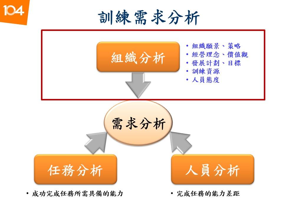 圖一:訓練需求分析的三個來源