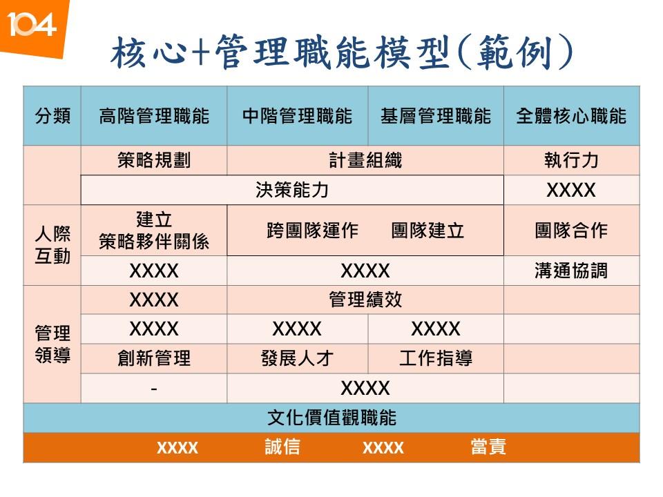 圖二:核心及管理職能模型範例