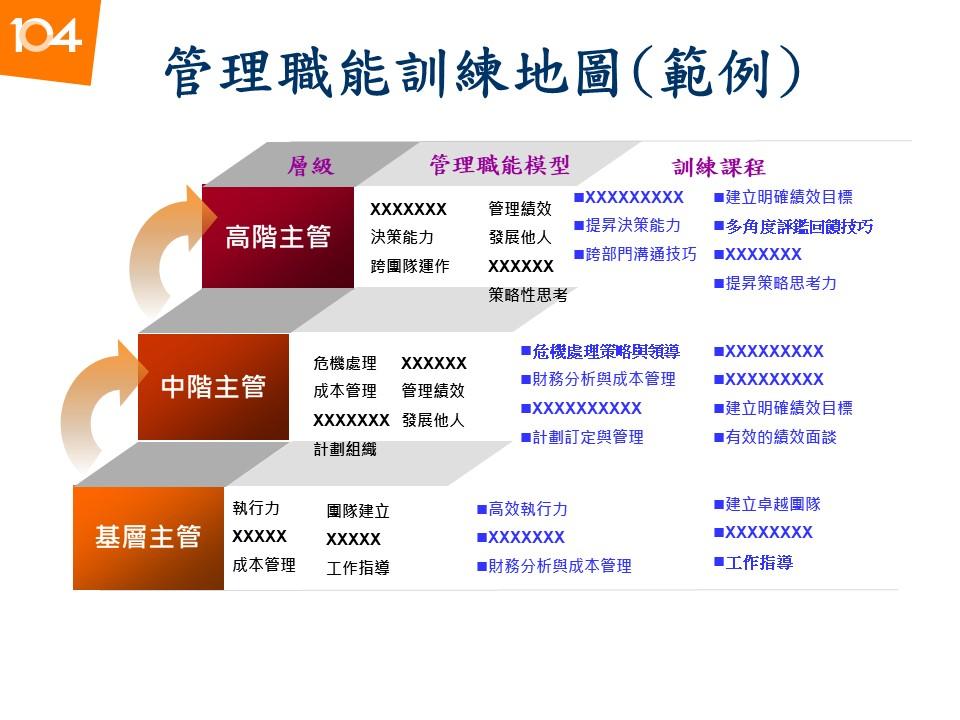 圖三:管理職能訓練地圖範例