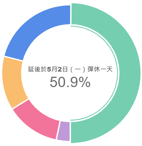 明(2022)年51勞動節適逢週日(例假日),請問公司預計如何給假?